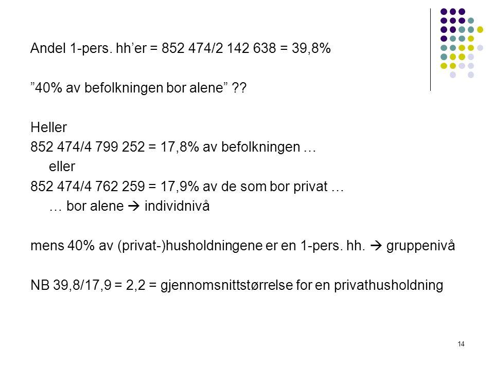 Andel 1-pers. hh'er = 852 474/2 142 638 = 39,8% 40% av befolkningen bor alene Heller. 852 474/4 799 252 = 17,8% av befolkningen …