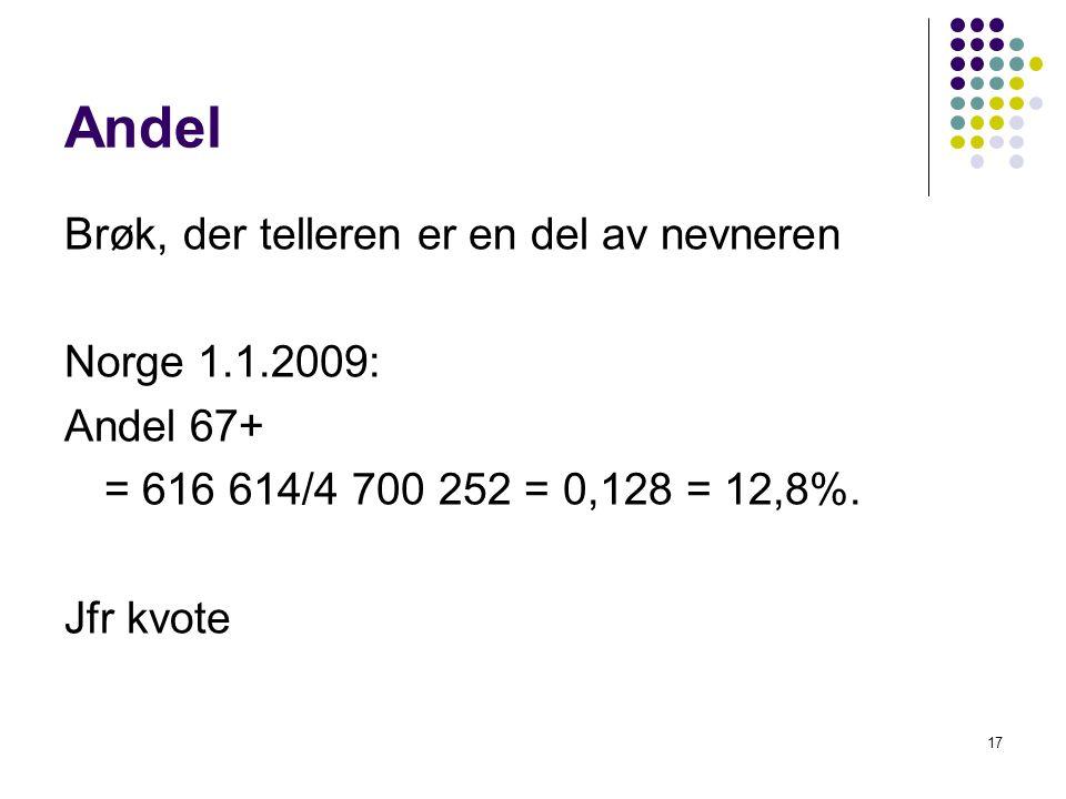 Andel Brøk, der telleren er en del av nevneren Norge 1.1.2009: