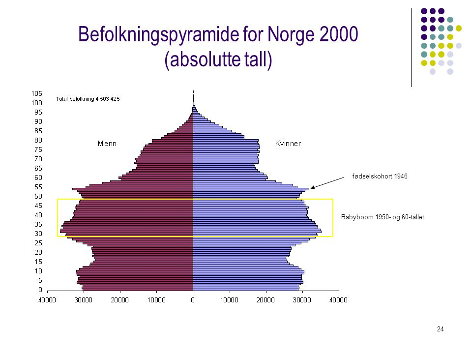 Befolkningspyramide for Norge 2000 (absolutte tall)