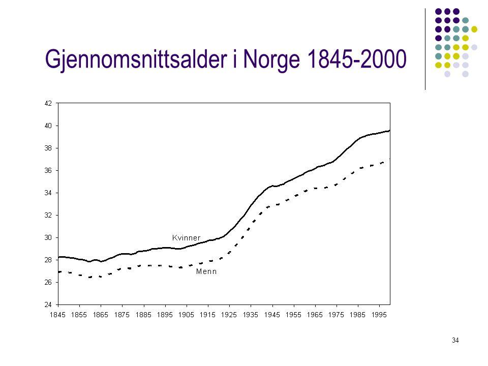 Gjennomsnittsalder i Norge 1845-2000