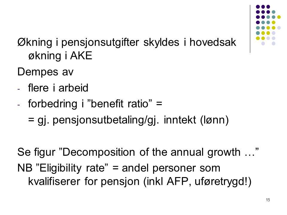 Økning i pensjonsutgifter skyldes i hovedsak økning i AKE