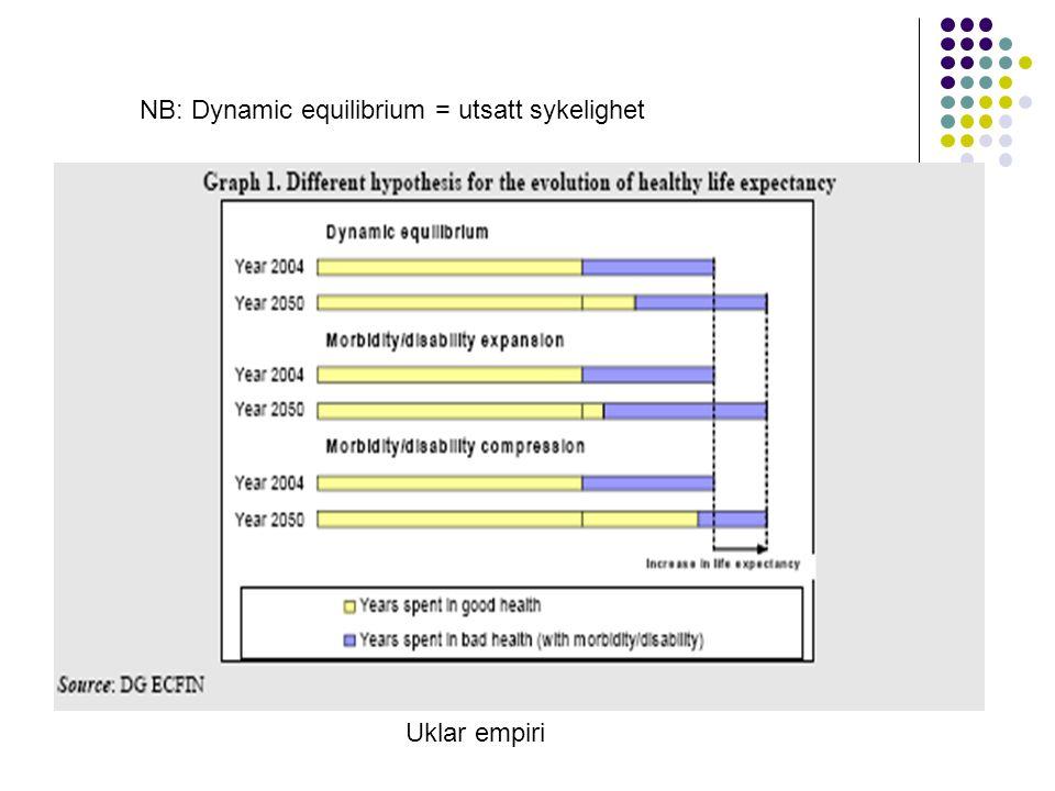 NB: Dynamic equilibrium = utsatt sykelighet