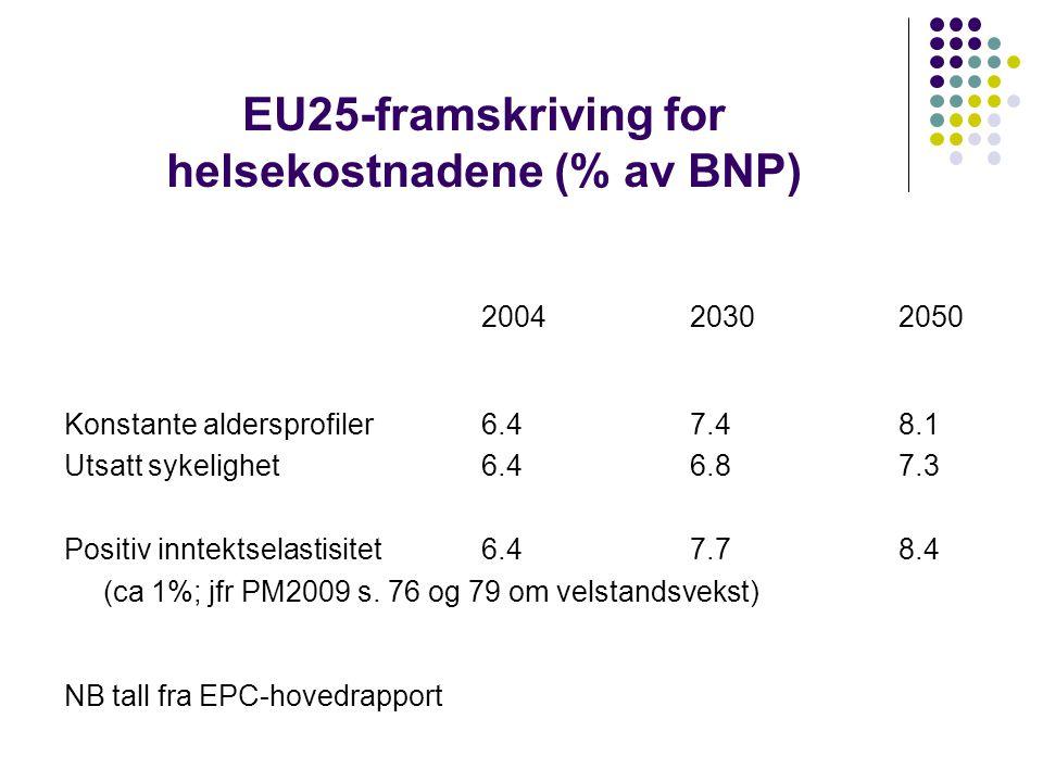 EU25-framskriving for helsekostnadene (% av BNP)