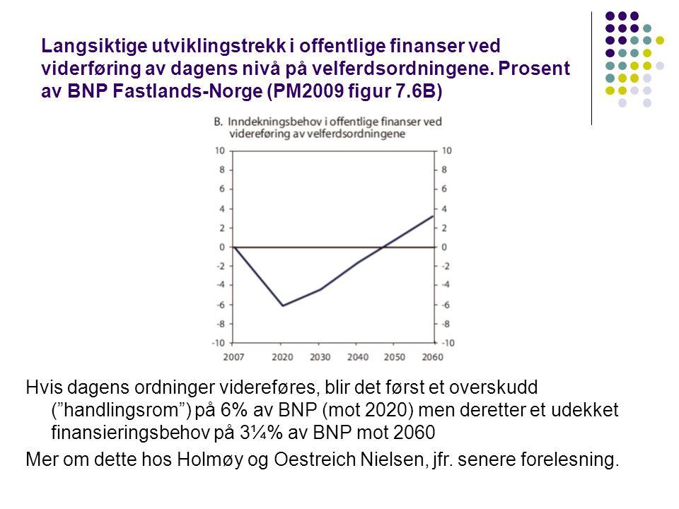 Langsiktige utviklingstrekk i offentlige finanser ved viderføring av dagens nivå på velferdsordningene. Prosent av BNP Fastlands-Norge (PM2009 figur 7.6B)