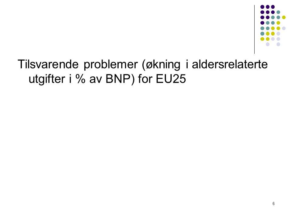 Tilsvarende problemer (økning i aldersrelaterte utgifter i % av BNP) for EU25