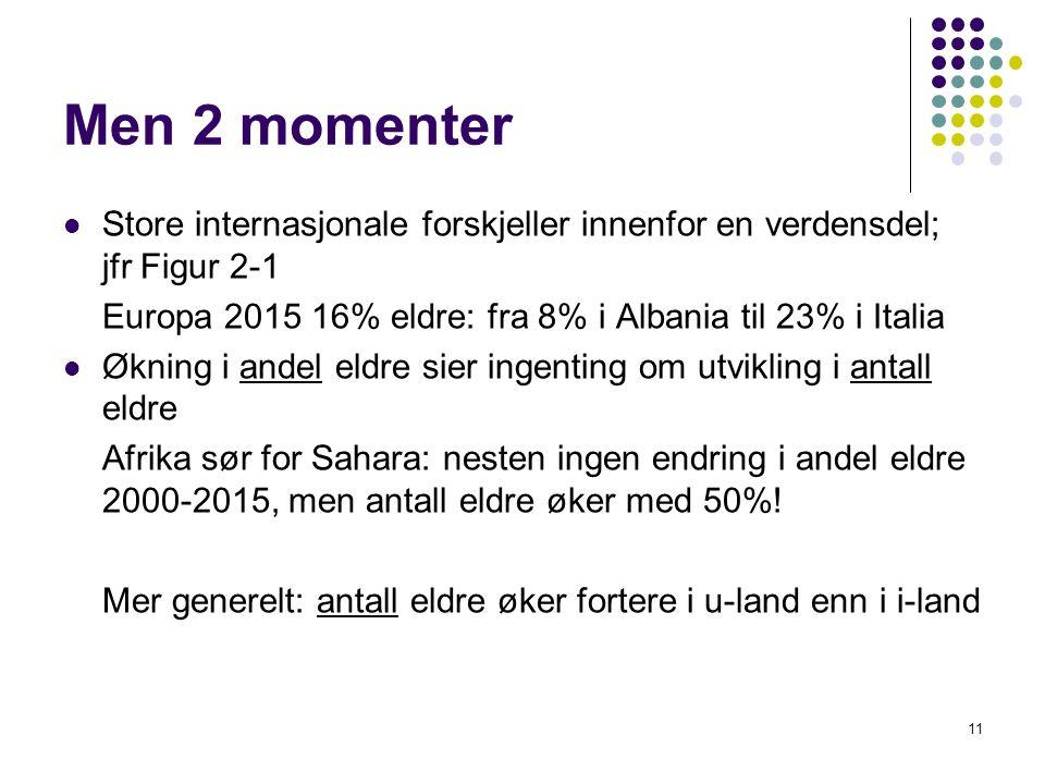 Men 2 momenter Store internasjonale forskjeller innenfor en verdensdel; jfr Figur 2-1. Europa 2015 16% eldre: fra 8% i Albania til 23% i Italia.