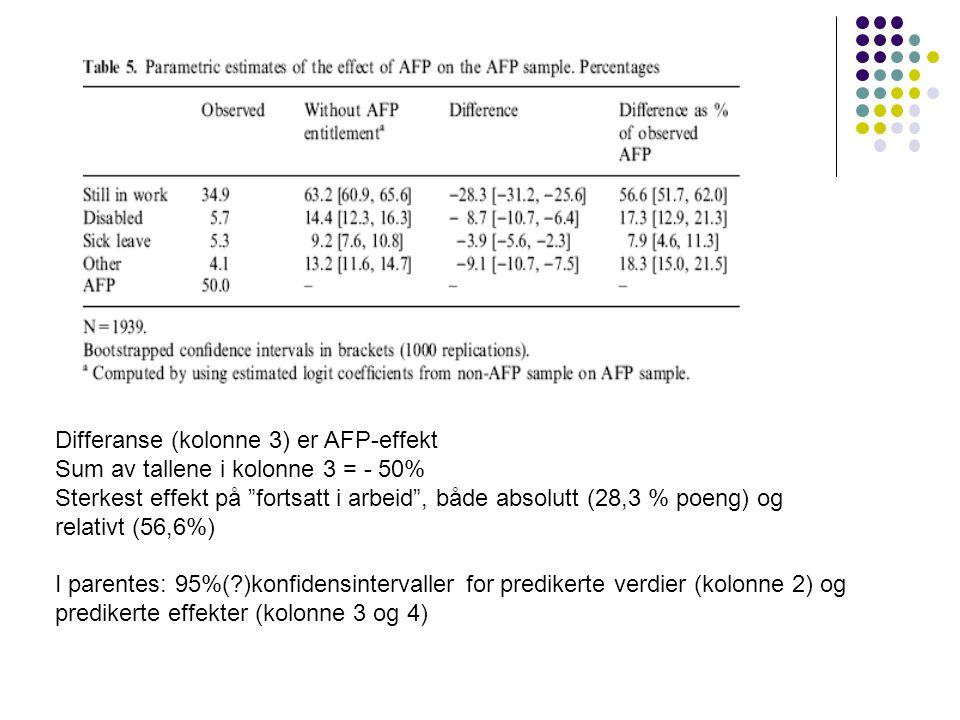 Differanse (kolonne 3) er AFP-effekt