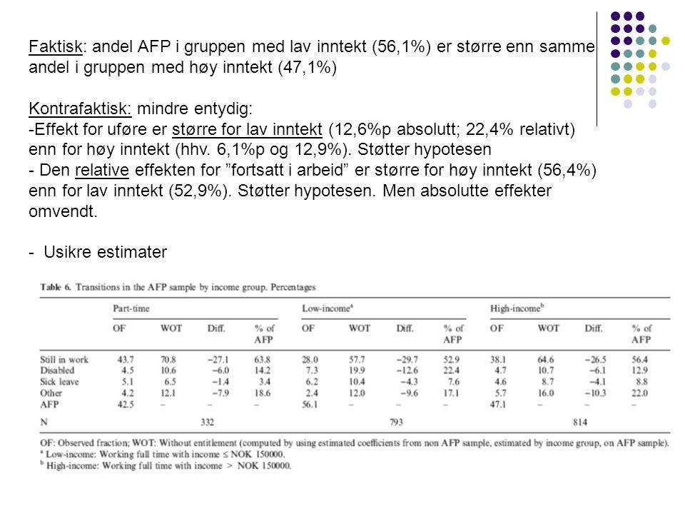 Faktisk: andel AFP i gruppen med lav inntekt (56,1%) er større enn samme andel i gruppen med høy inntekt (47,1%)