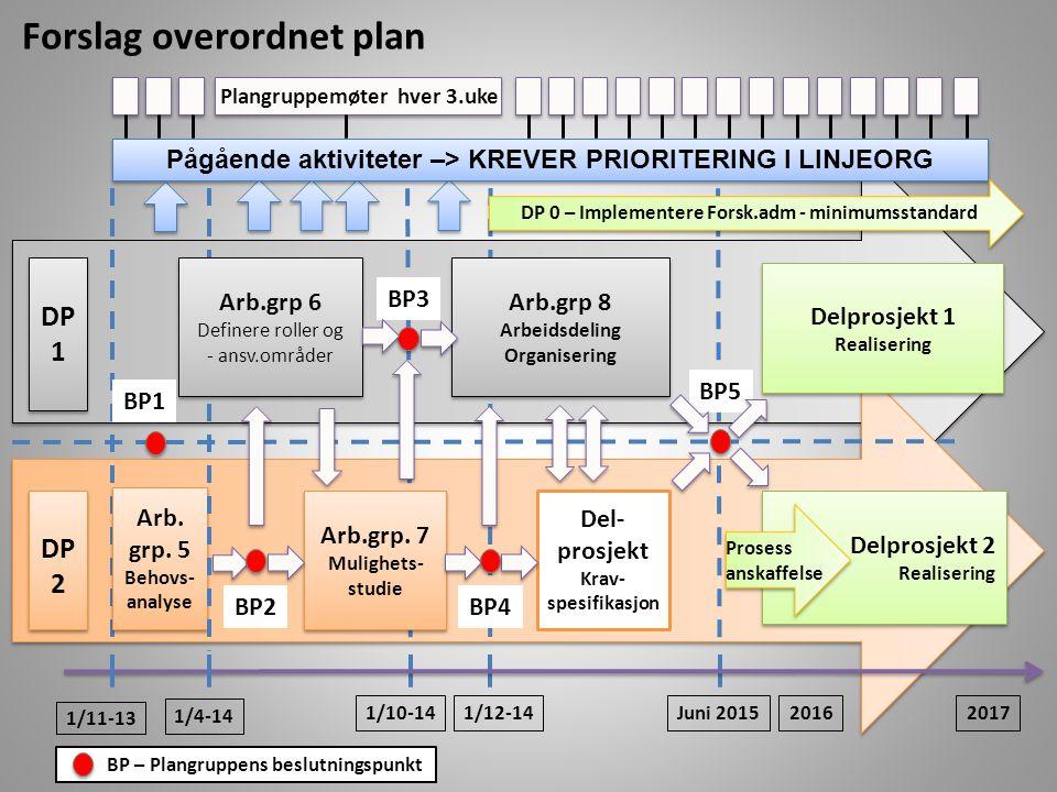 Forslag overordnet plan
