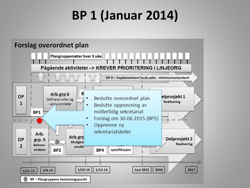 BP 1 (Januar 2014) Beslutte overordnet plan