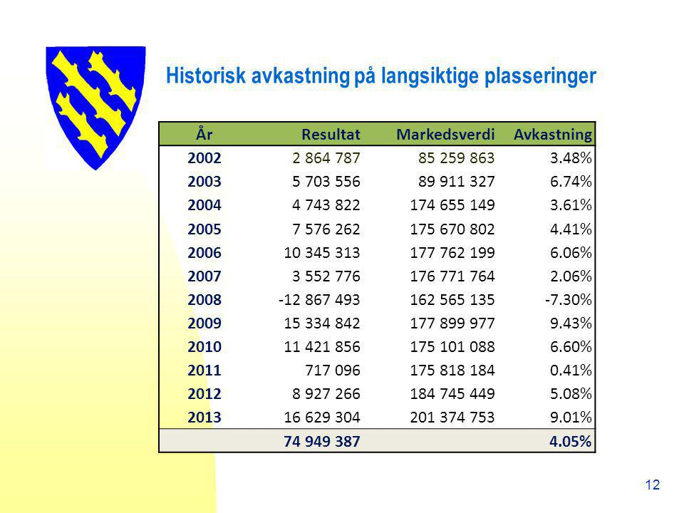Historisk avkastning på langsiktige plasseringer