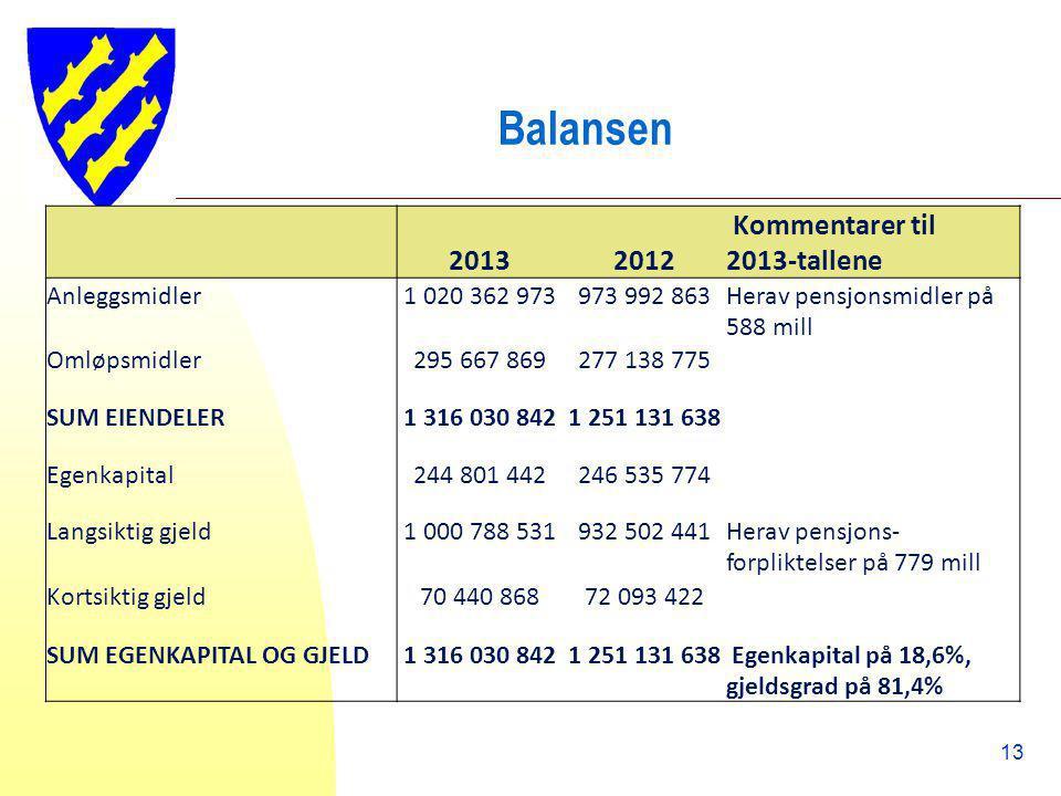 Balansen 2013 2012 Kommentarer til 2013-tallene Anleggsmidler