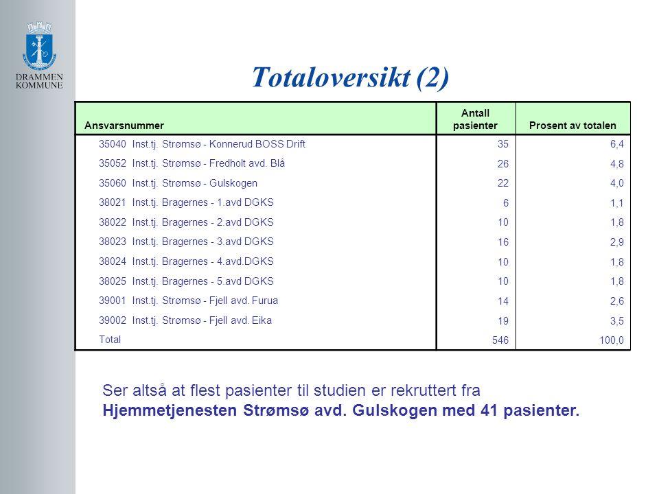 Totaloversikt (2) Ansvarsnummer. Antall pasienter. Prosent av totalen. 35040 Inst.tj. Strømsø - Konnerud BOSS Drift.