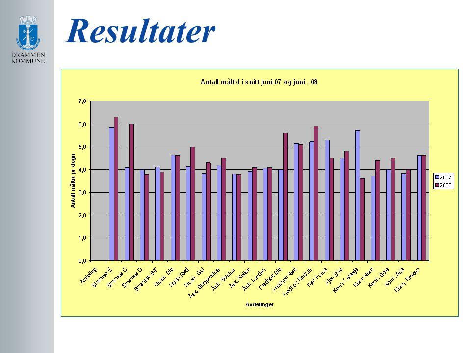 Resultater Hva sier så resultatene Grafisk fremstilling