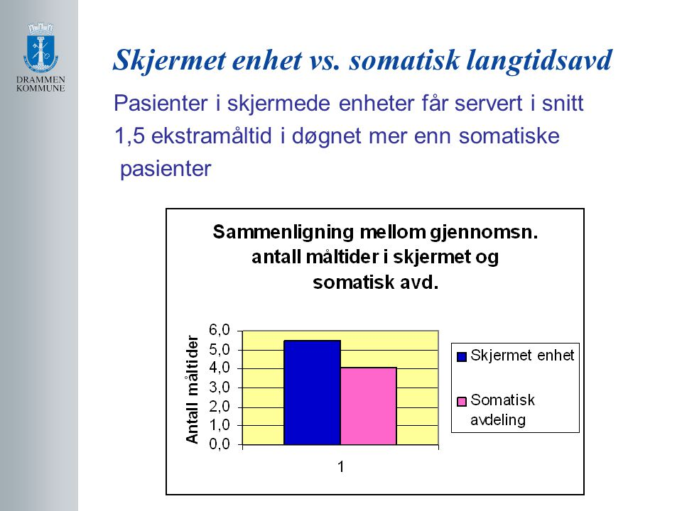 Skjermet enhet vs. somatisk langtidsavd