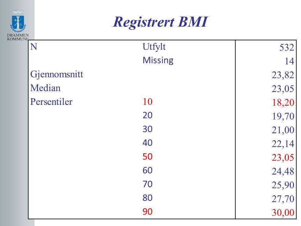 Registrert BMI N Utfylt 532 Missing 14 Gjennomsnitt 23,82 Median 23,05