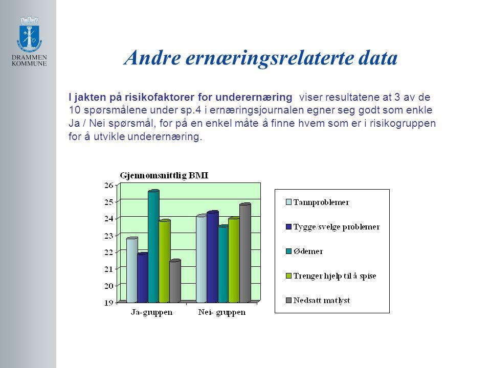 Andre ernæringsrelaterte data
