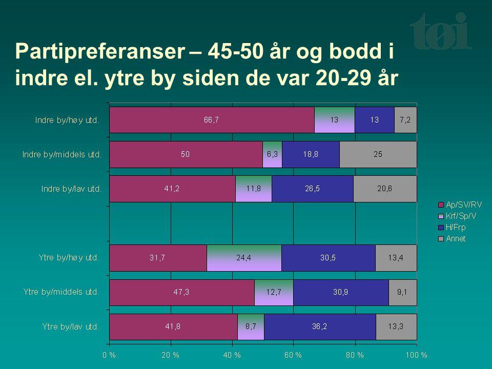 Partipreferanser – 45-50 år og bodd i indre el