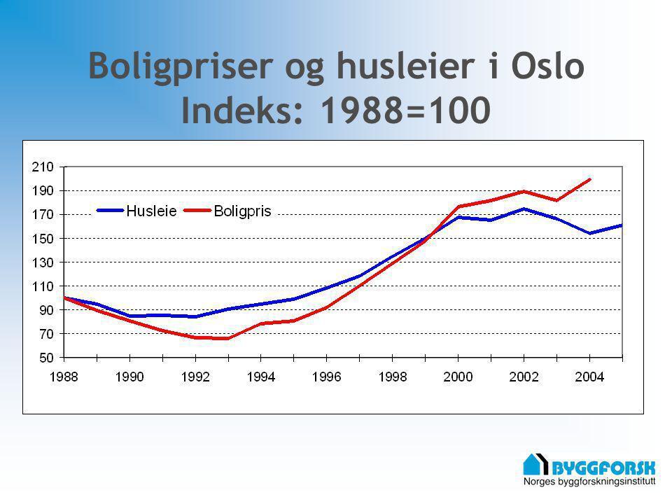 Boligpriser og husleier i Oslo Indeks: 1988=100