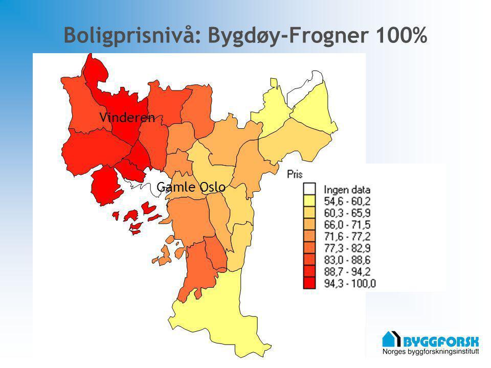 Boligprisnivå: Bygdøy-Frogner 100%