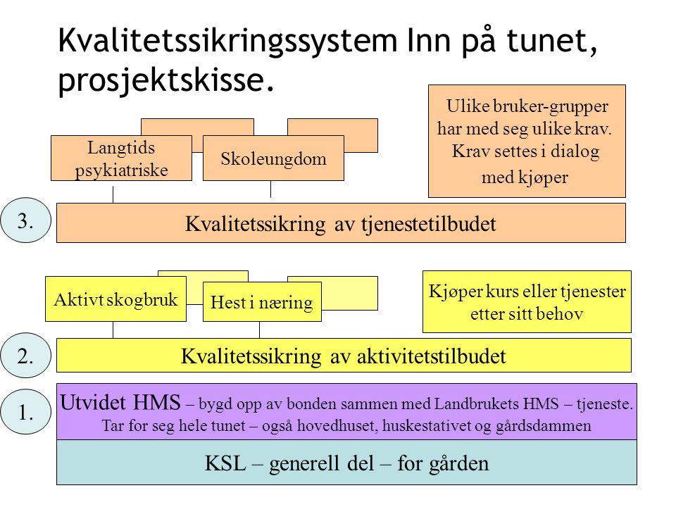 Kvalitetssikringssystem Inn på tunet, prosjektskisse.