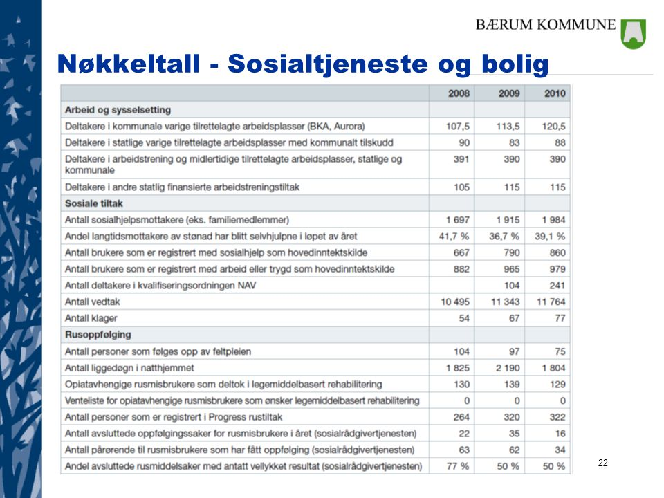 Nøkkeltall - Sosialtjeneste og bolig