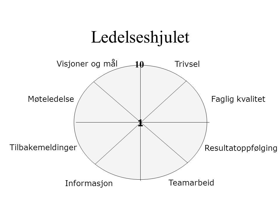 Ledelseshjulet 10 1 Visjoner og mål Trivsel Møteledelse
