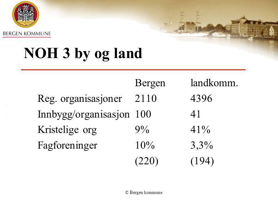 NOH 3 by og land Bergen landkomm. Reg. organisasjoner 2110 4396