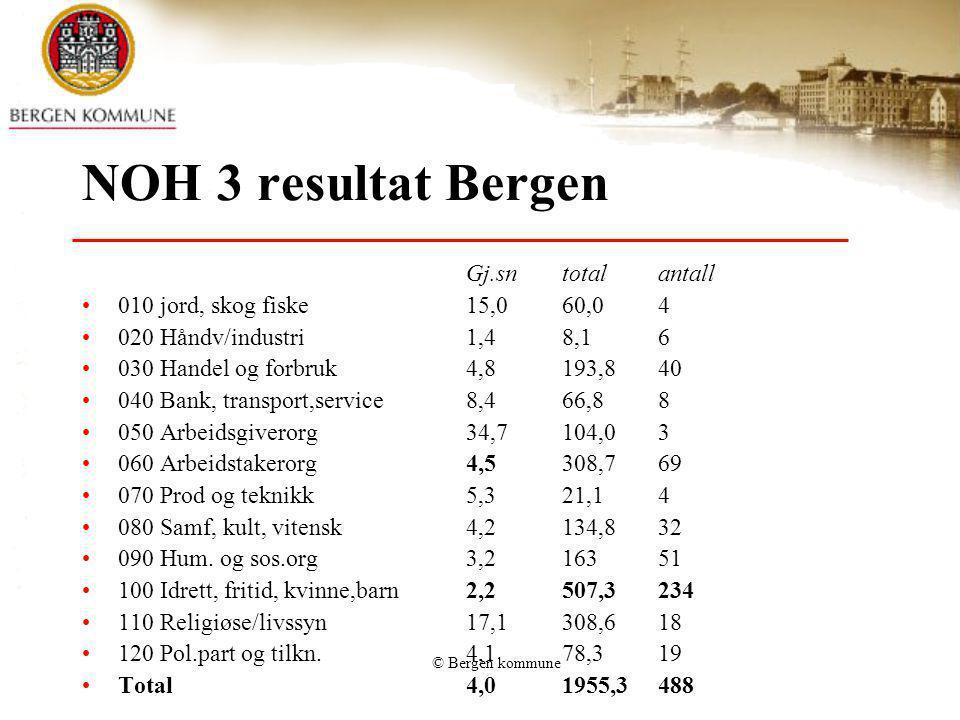NOH 3 resultat Bergen Gj.sn total antall