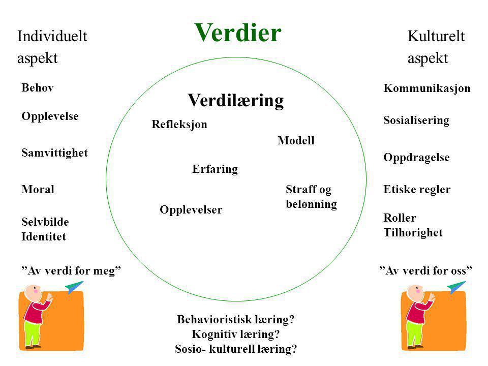 Behavioristisk læring Kognitiv læring Sosio- kulturell læring