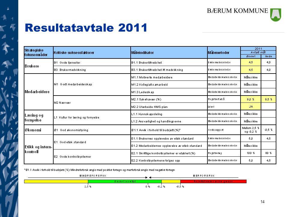 Resultatavtale 2011
