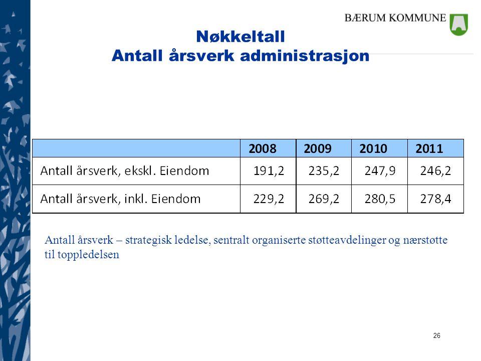Nøkkeltall Antall årsverk administrasjon