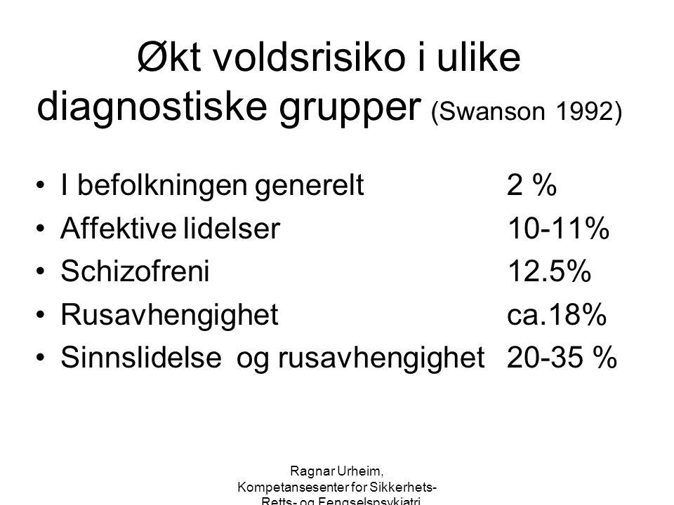 Økt voldsrisiko i ulike diagnostiske grupper (Swanson 1992)