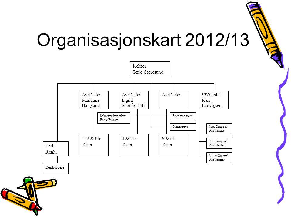 Organisasjonskart 2012/13 Rektor Terje Storesund Led. Renh.