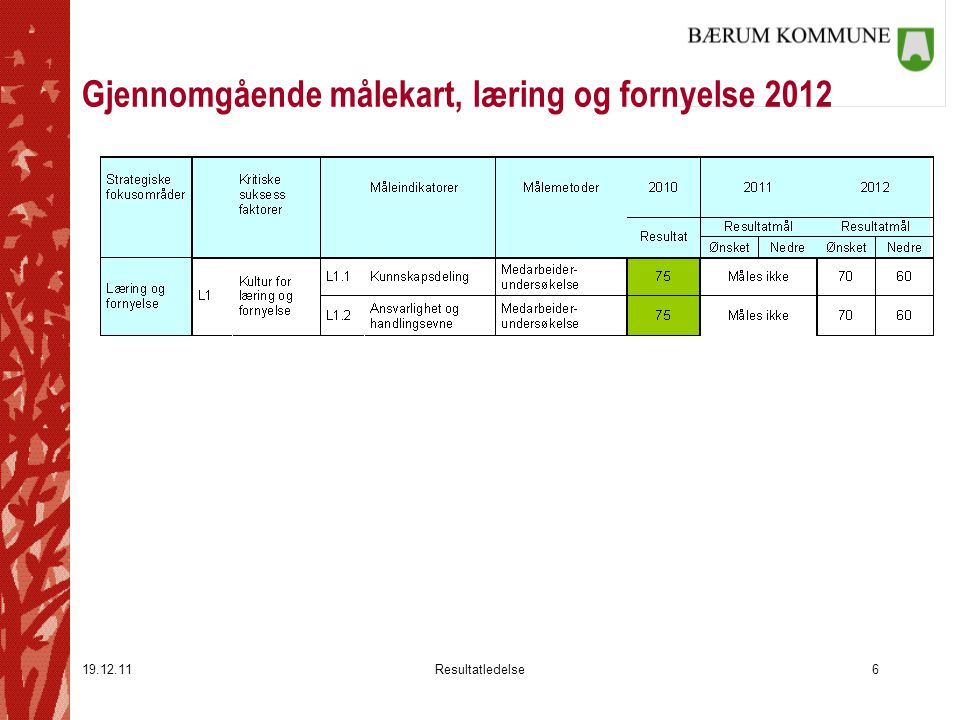 Gjennomgående målekart, læring og fornyelse 2012