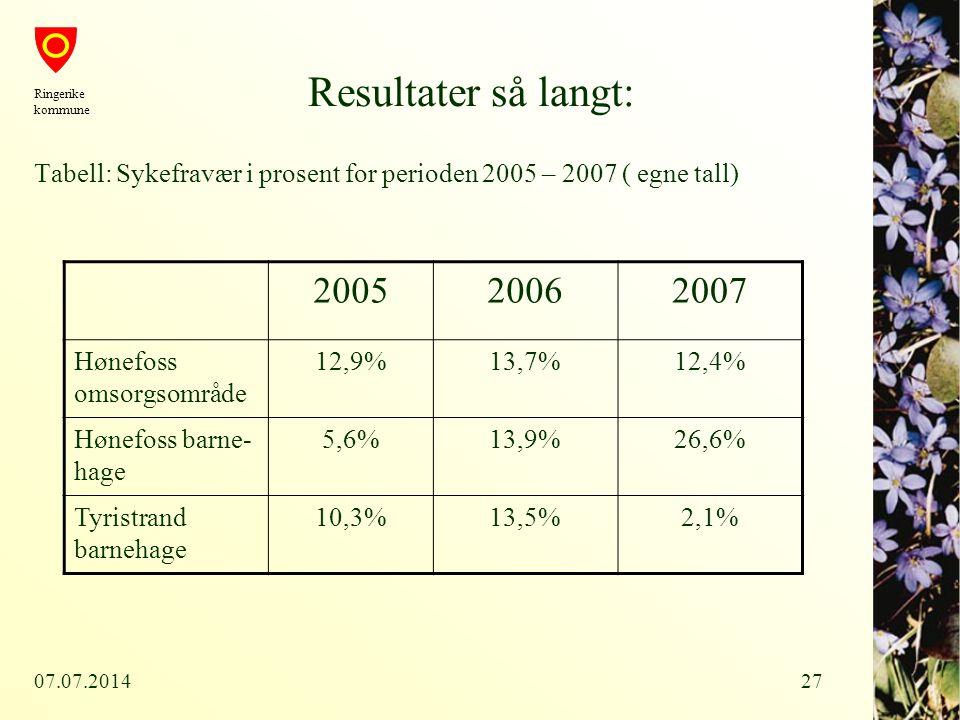 Resultater så langt: Ringerike kommune. Tabell: Sykefravær i prosent for perioden 2005 – 2007 ( egne tall)