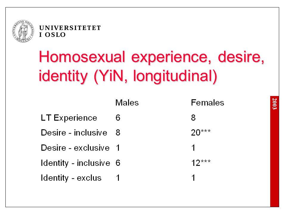 Homosexual experience, desire, identity (YiN, longitudinal)