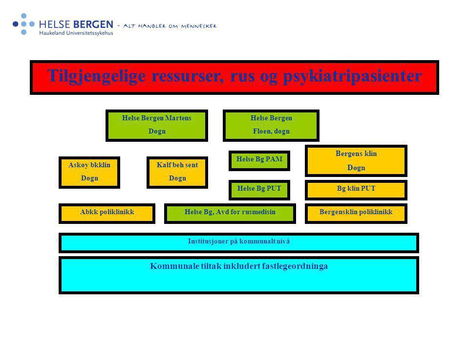 Tilgjengelige ressurser, rus og psykiatripasienter