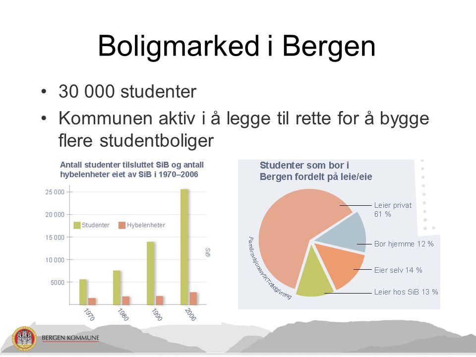 Boligmarked i Bergen 30 000 studenter