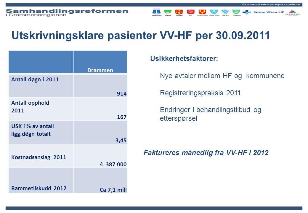 Utskrivningsklare pasienter VV-HF per 30.09.2011