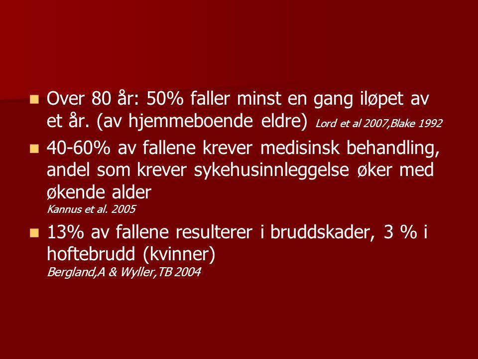 Over 80 år: 50% faller minst en gang iløpet av et år