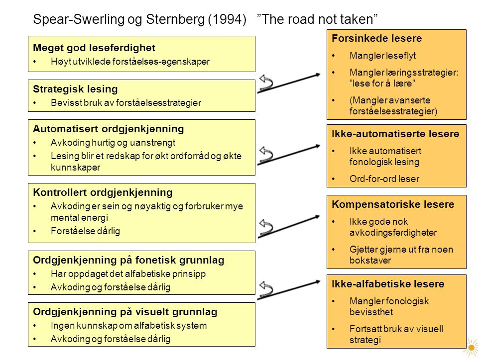 Spear-Swerling og Sternberg (1994) The road not taken