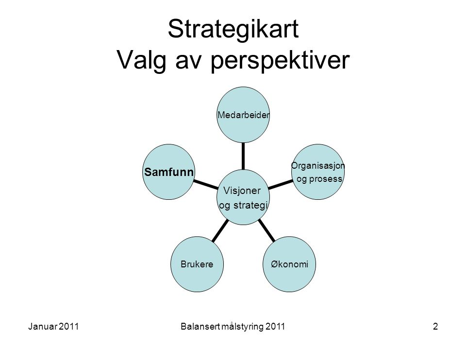 Strategikart Valg av perspektiver