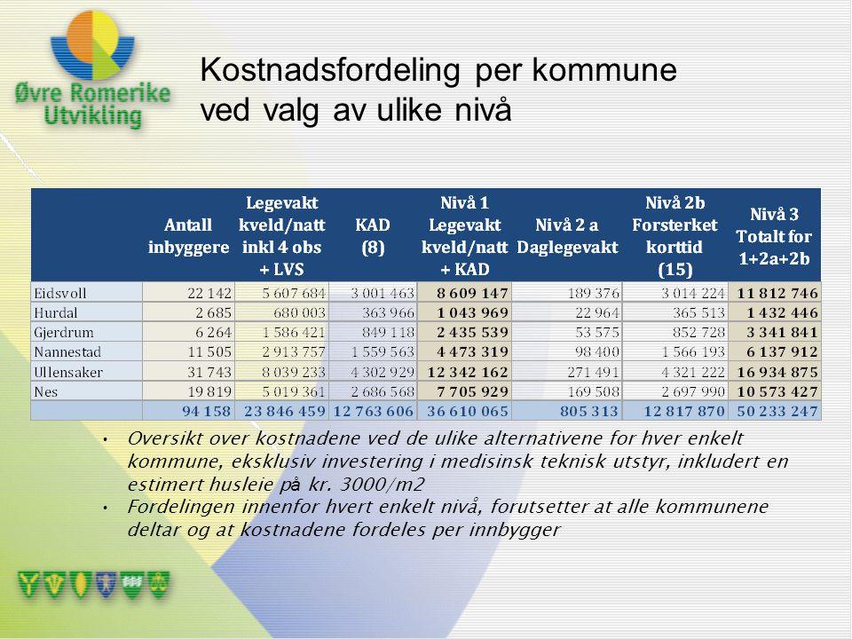 Kostnadsfordeling per kommune ved valg av ulike nivå