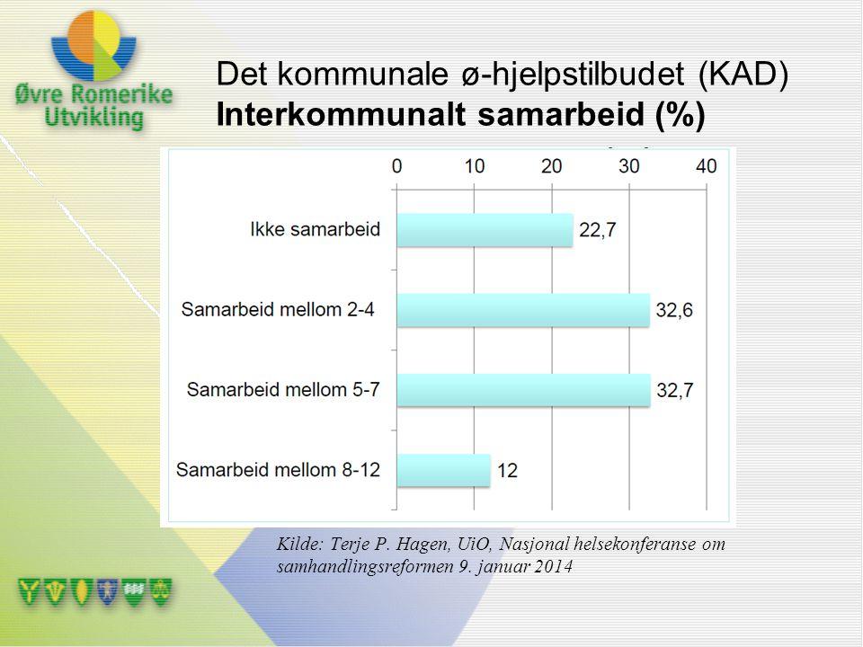Det kommunale ø-hjelpstilbudet (KAD) Interkommunalt samarbeid (%)