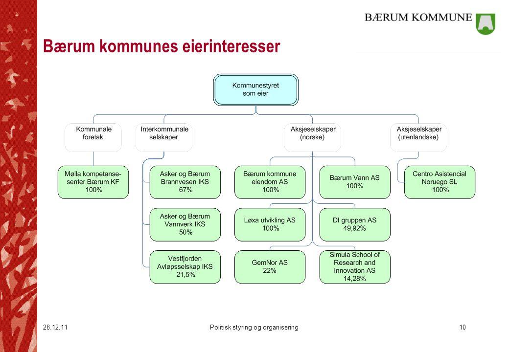 Bærum kommunes eierinteresser
