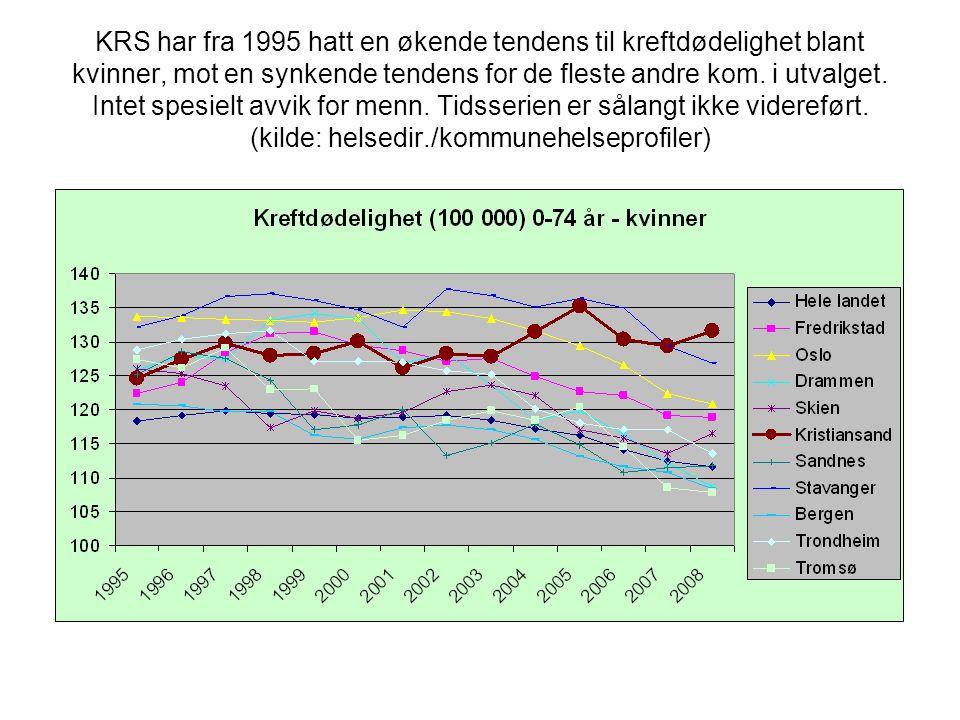 KRS har fra 1995 hatt en økende tendens til kreftdødelighet blant kvinner, mot en synkende tendens for de fleste andre kom.