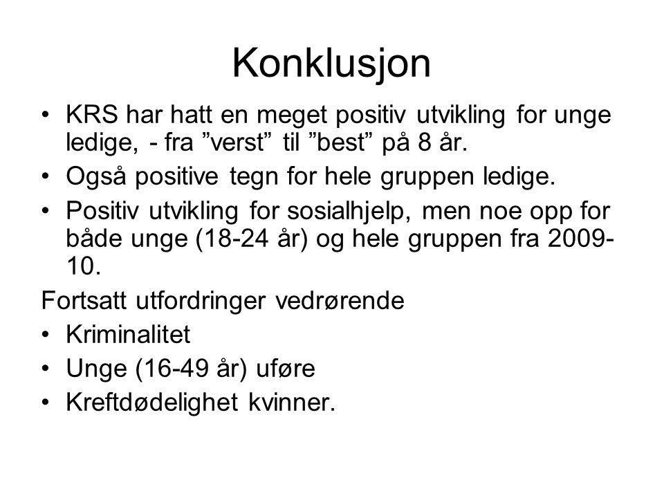 Konklusjon KRS har hatt en meget positiv utvikling for unge ledige, - fra verst til best på 8 år.
