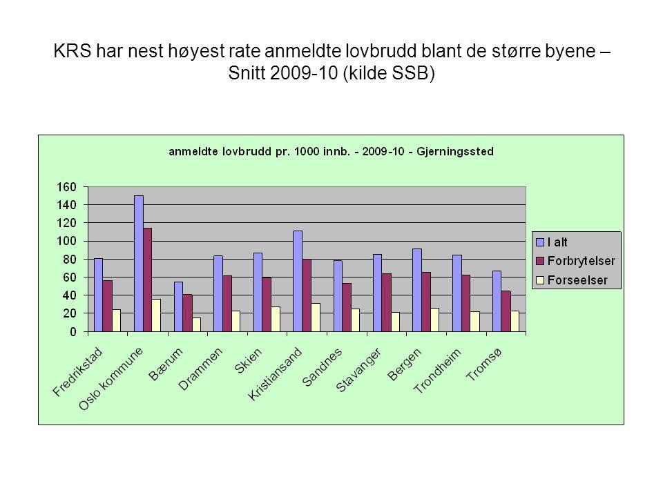 KRS har nest høyest rate anmeldte lovbrudd blant de større byene – Snitt 2009-10 (kilde SSB)
