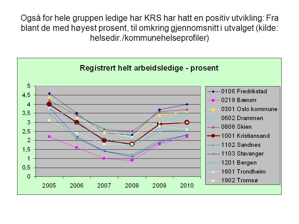 Også for hele gruppen ledige har KRS har hatt en positiv utvikling: Fra blant de med høyest prosent, til omkring gjennomsnitt i utvalget (kilde: helsedir./kommunehelseprofiler)